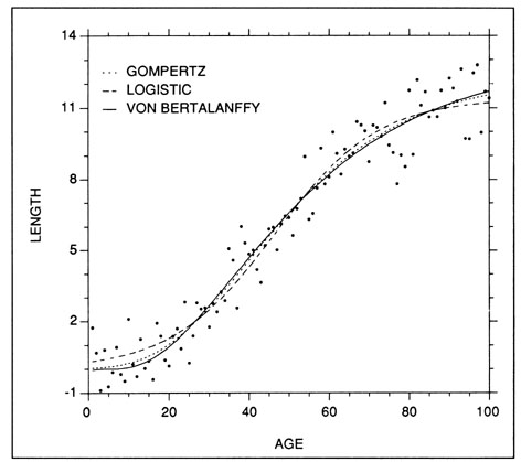 Examples of the Gompertz, logistic, and von Bertalanffy (weight) growth models fit to a set of simulated sigmoidal length at age data.