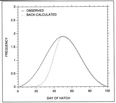 The intent of hatch date analysis is to relate the observed frequency distribution of hatch dates (or egg or larval production) to those of the survivors