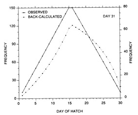 Evolution of a backcalculated hatch date distribution as the time interval between hatching and collection is increased.