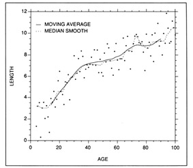 Examples of parametric and nonparametric smoothing techniques applied to a set of simulated length at age data