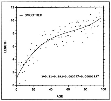 Example of a polynomial regression fitted to the same length at age data as that of Fig. 1