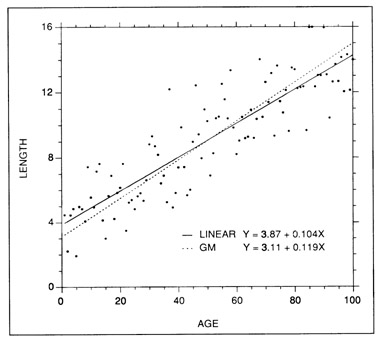 Examples of simple linear and geometric mean regression fits to a set of simulated length at age data.
